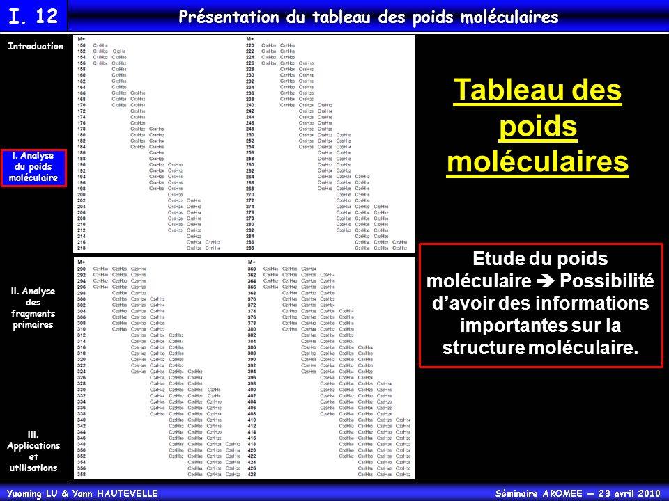 Tableau des poids moléculaires II. Analyse des fragments primaires Introduction III. Applications et utilisations I. Analyse du poids moléculaire I. 1