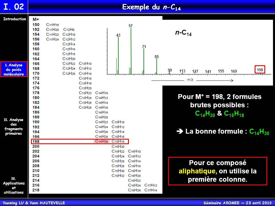 n-C 14 57 43 71 85 99 113 198 127 141 155 169 m/z Pour ce composé aliphatique, on utilise la première colonne. Pour M + = 198, 2 formules brutes possi