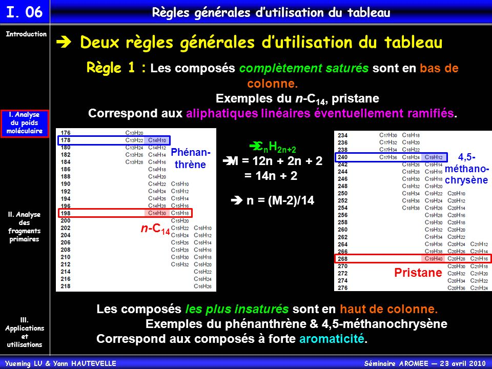 Deux règles générales dutilisation du tableau Règle 1 : Les composés complètement saturés sont en bas de colonne. Exemples du n-C 14, pristane Corresp