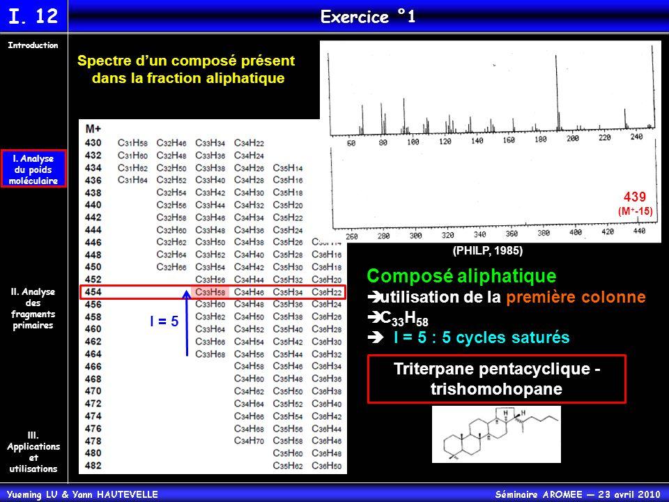 II. Analyse des fragments primaires Introduction III. Applications et utilisations I. Analyse du poids moléculaire I. 12 Exercice °1 Triterpane pentac