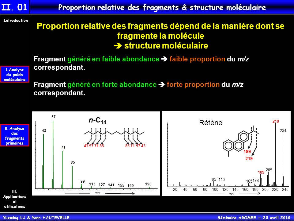 II. Analyse des fragments primaires Introduction III. Applications et utilisations I. Analyse du poids moléculaire II. 01 Proportion relative des frag