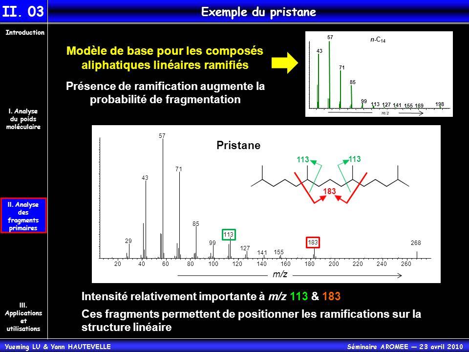 II. Analyse des fragments primaires Introduction III. Applications et utilisations I. Analyse du poids moléculaire II. 03 Exemple du pristane Intensit