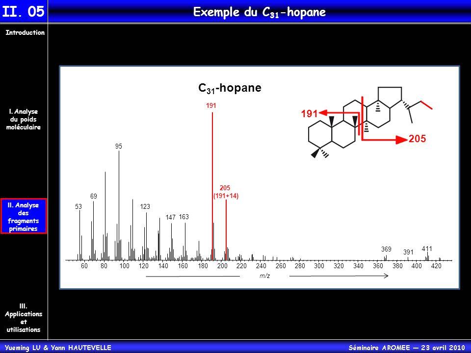 II. Analyse des fragments primaires Introduction III. Applications et utilisations I. Analyse du poids moléculaire II. 05 Exemple du C 31 -hopane C 31