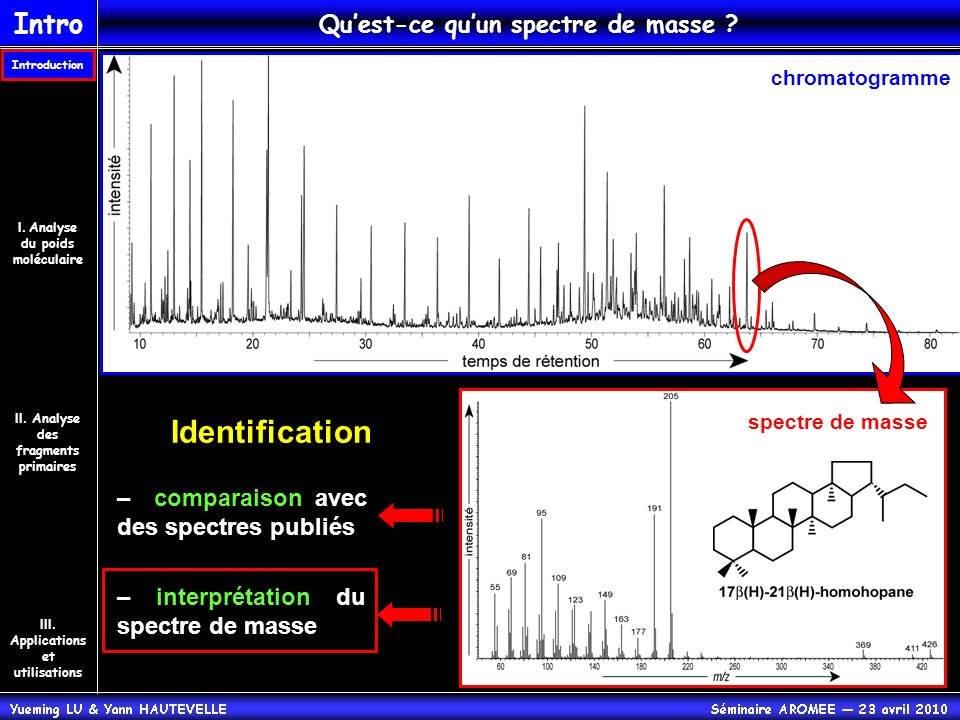 Quest-ce quun spectre de masse ? chromatogramme Identification – comparaison avec des spectres publiés – interprétation du spectre de masse spectre de