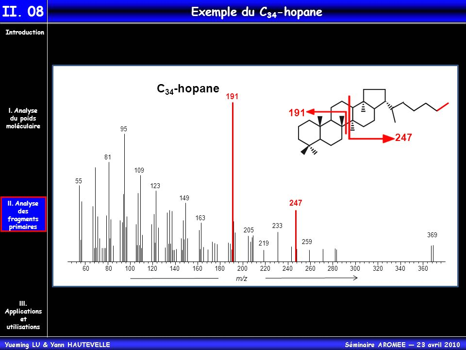 II. Analyse des fragments primaires Introduction III. Applications et utilisations I. Analyse du poids moléculaire II. 08 Exemple du C 34 -hopane C 34
