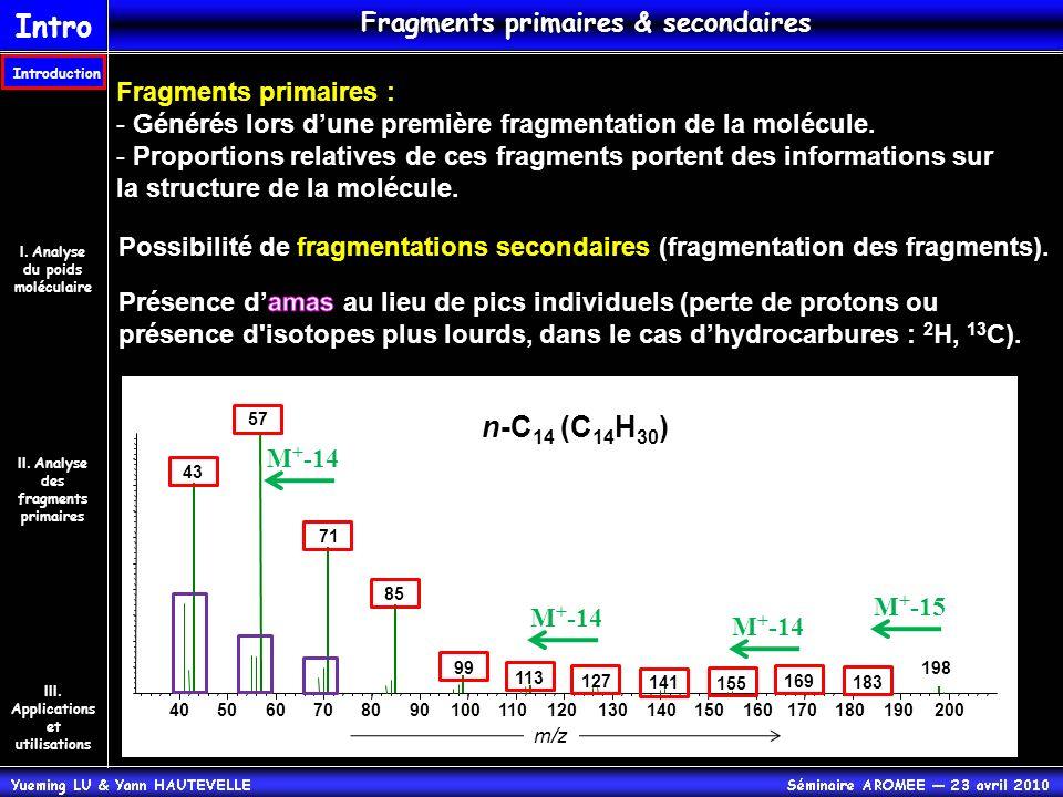 405060708090100110120130140150160170180190200 m/z Fragments primaires : - Générés lors dune première fragmentation de la molécule. - Proportions relat