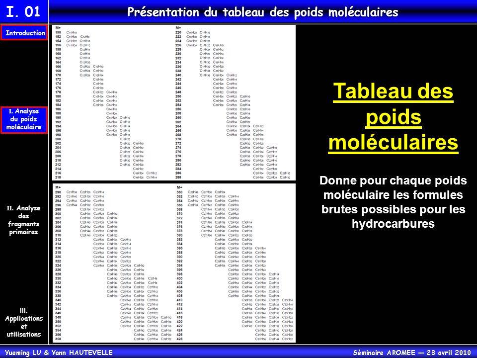 Tableau des poids moléculaires Donne pour chaque poids moléculaire les formules brutes possibles pour les hydrocarbures II. Analyse des fragments prim