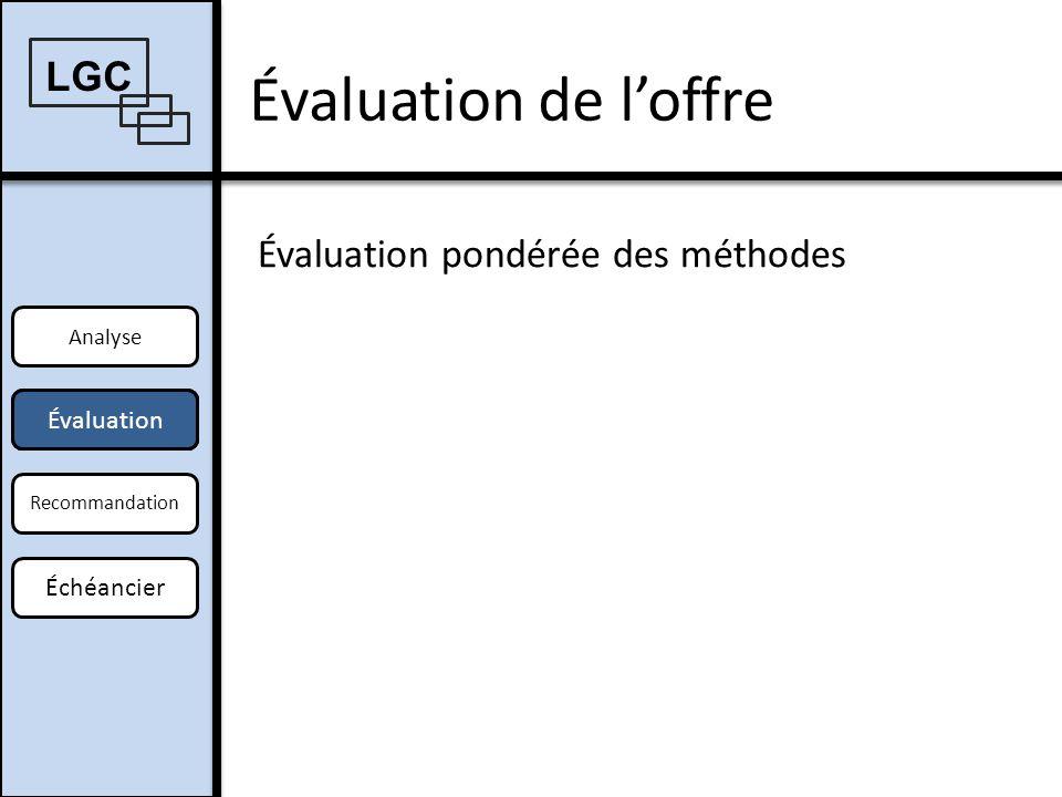 Évaluation de loffre Analyse Offre Recommandation Échéancier Évaluation pondérée des méthodes LGC OffreÉvaluation