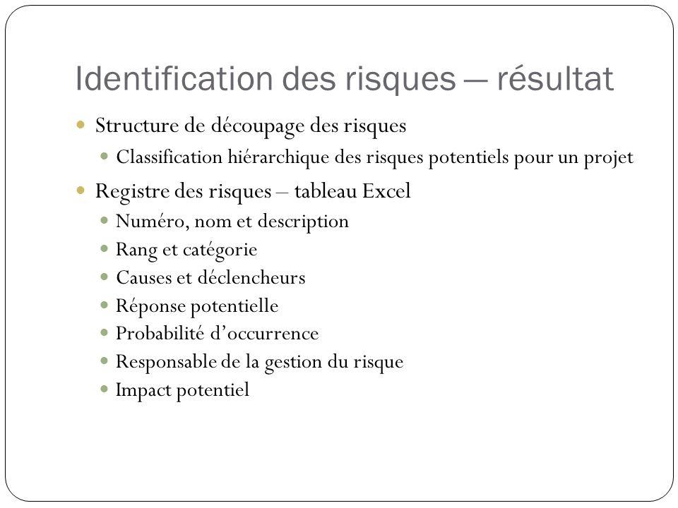 Identification des risques résultat Structure de découpage des risques Classification hiérarchique des risques potentiels pour un projet Registre des