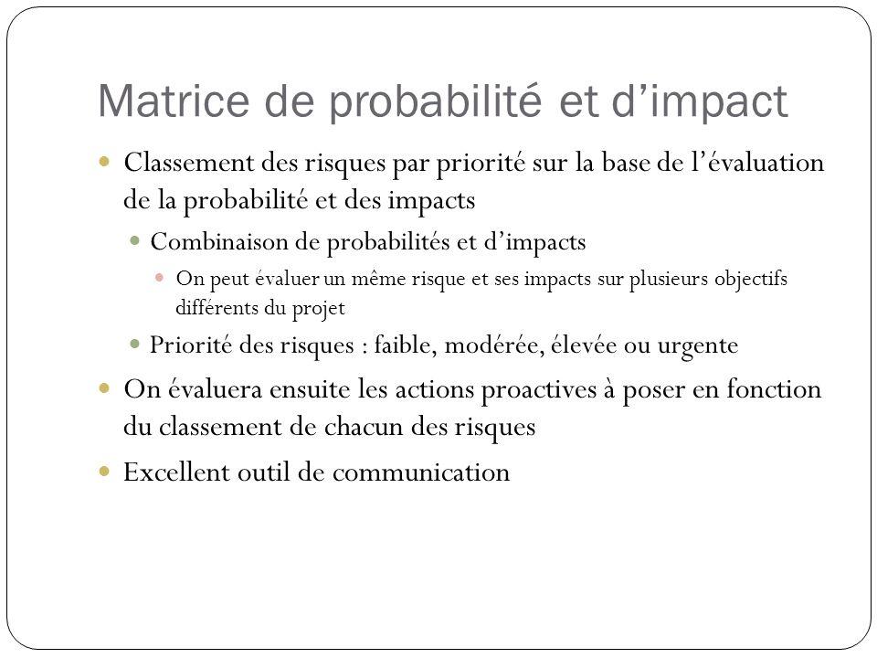 Matrice de probabilité et dimpact Classement des risques par priorité sur la base de lévaluation de la probabilité et des impacts Combinaison de proba
