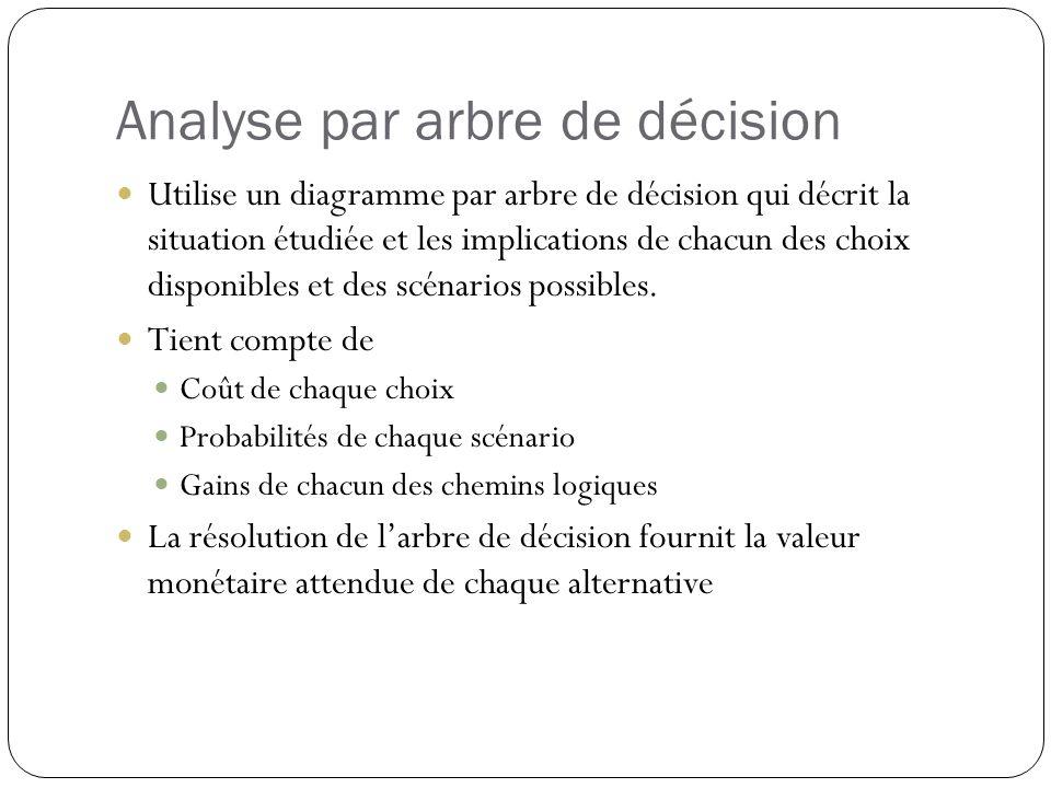 Utilise un diagramme par arbre de décision qui décrit la situation étudiée et les implications de chacun des choix disponibles et des scénarios possib