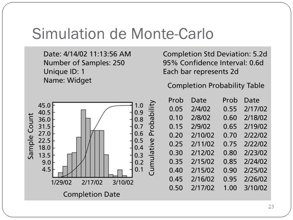 23 Simulation de Monte-Carlo