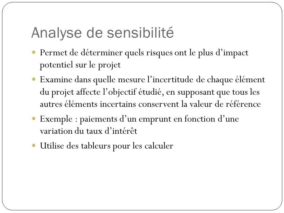 Analyse de sensibilité Permet de déterminer quels risques ont le plus dimpact potentiel sur le projet Examine dans quelle mesure lincertitude de chaqu