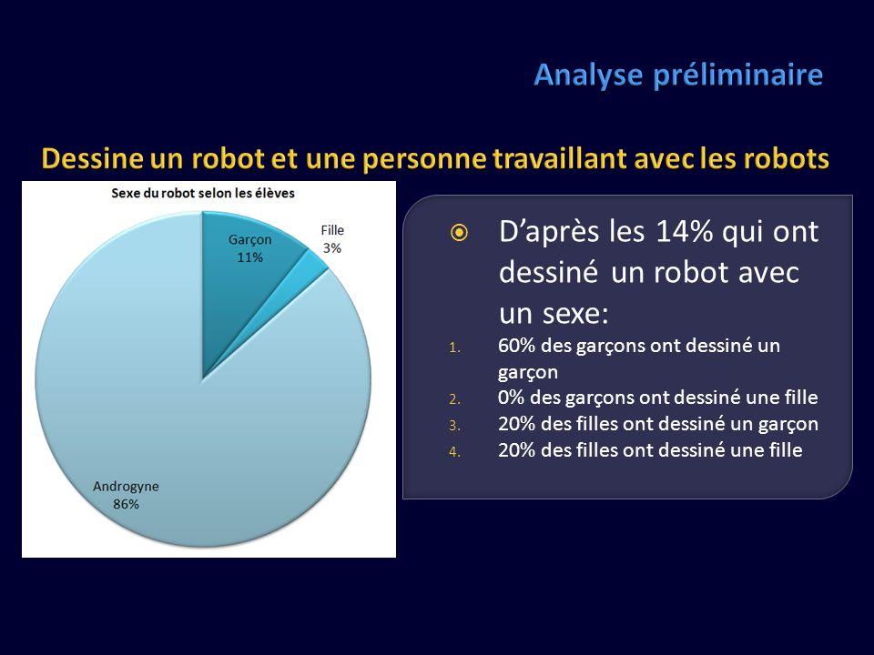 Daprès les 14% qui ont dessiné un robot avec un sexe: 1. 60% des garçons ont dessiné un garçon 2. 0% des garçons ont dessiné une fille 3. 20% des fill