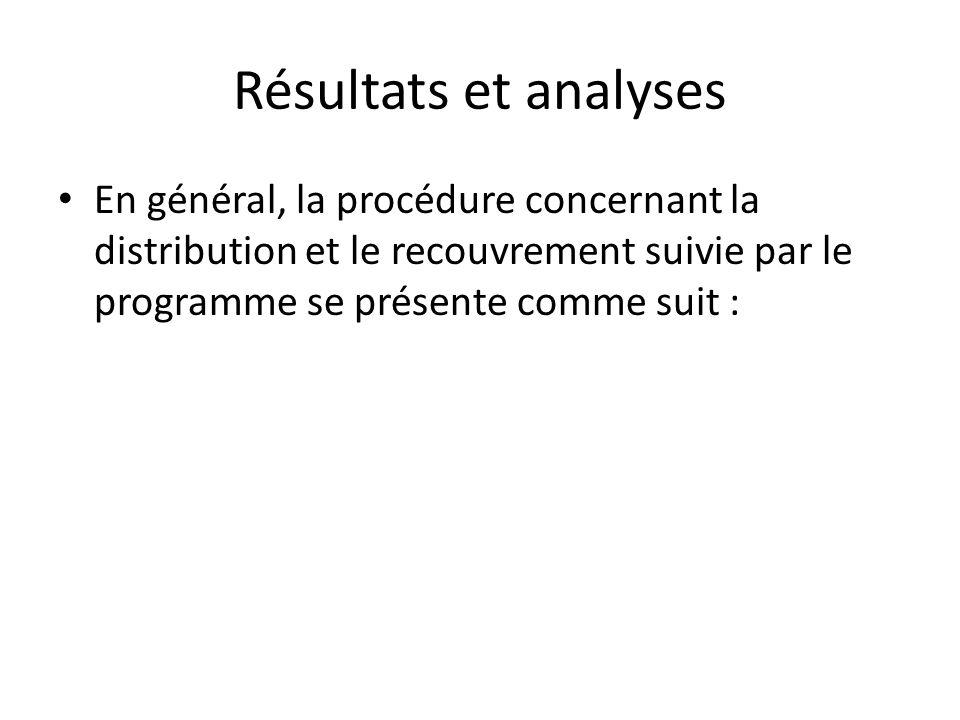 Résultats et analyses En général, la procédure concernant la distribution et le recouvrement suivie par le programme se présente comme suit :