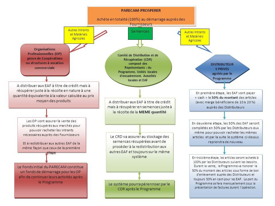 PARECAM-PROSPERER Achète en totalité (100%) au démarrage auprès des Fournisseurs PARECAM-PROSPERER Achète en totalité (100%) au démarrage auprès des Fournisseurs A distribuer aux EAF à titre de crédit mais à récupérer juste à la récolte en nature à une quantité équivalente à la valeur calculée au prix moyen des produits A distribuer aux EAF à titre de crédit mais à récupérer en semences juste à la récolte de la MEME quantité En première étape, les EAF vont payer « cash » le 50% du montant des articles (avec marge bénéficiaire de 10 à 20 %) auprès des Distributeurs Les OP vont assurer la vente des produits récupérés aux marchés pour pouvoir racheter les Intrants nécessaires auprès des Fournisseurs Et à redistribuer aux autres EAF de la même façon que ceux de la première étape Les OP vont assurer la vente des produits récupérés aux marchés pour pouvoir racheter les Intrants nécessaires auprès des Fournisseurs Et à redistribuer aux autres EAF de la même façon que ceux de la première étape En deuxième étape, les 50% des EAF seront complétés en 50% par les Distributeurs eux même pour pouvoir racheter les mêmes articles et par la suite le système ci-dessus reprendra de nouveau Le CRD va assurer au stockage des semences récupérées avant de procéder à la redistribution aux autres EAF et toujours sur le même système Le Fonds initial du PARECAM constitue un fonds de démarrage pour les OP afin de continuer leurs activités après le Programme Le système pourra pérenniser par le CDR après le Programme En troisième étape, les articles seront achetés à 100% par les Distributeurs suivant les besoins.