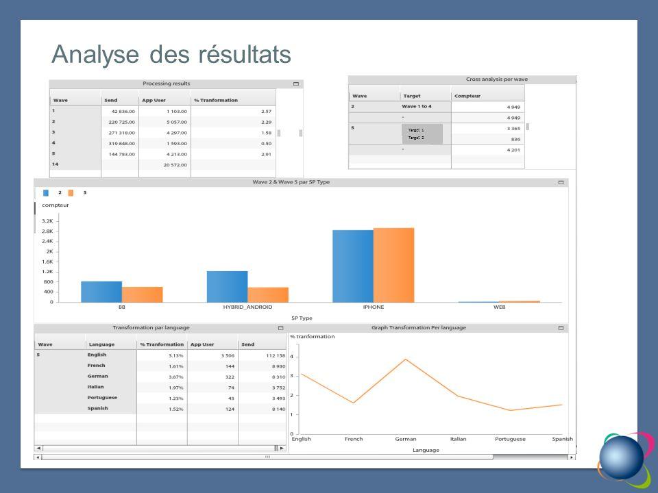 Analyse des résultats Target 2 Target 1