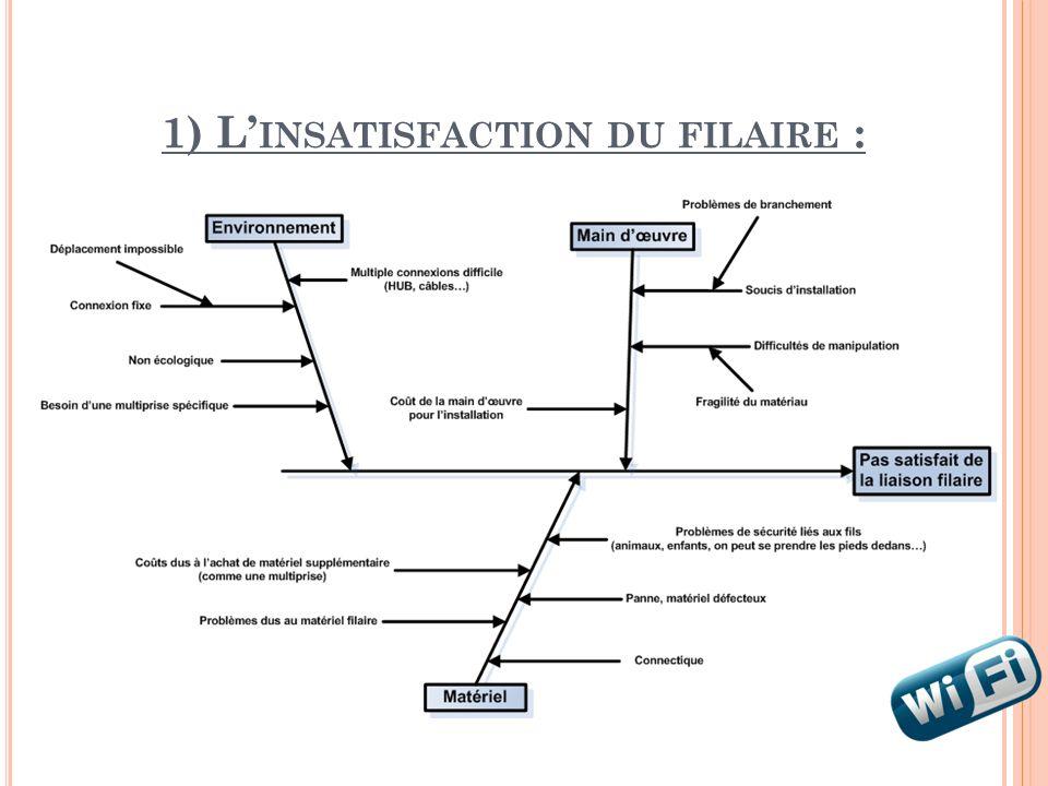 1) L INSATISFACTION DU FILAIRE :