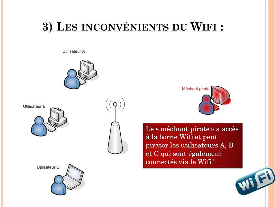 3) L ES INCONVÉNIENTS DU W IFI : Le « méchant pirate » a accès à la borne Wifi et peut pirater les utilisateurs A, B et C qui sont également connectés