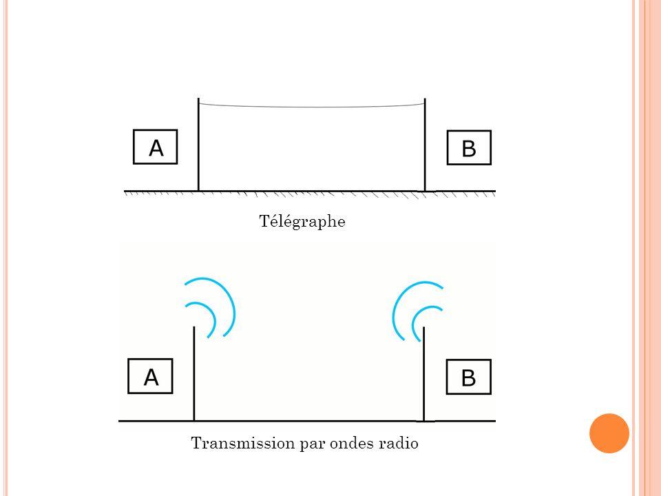 Télégraphe Transmission par ondes radio