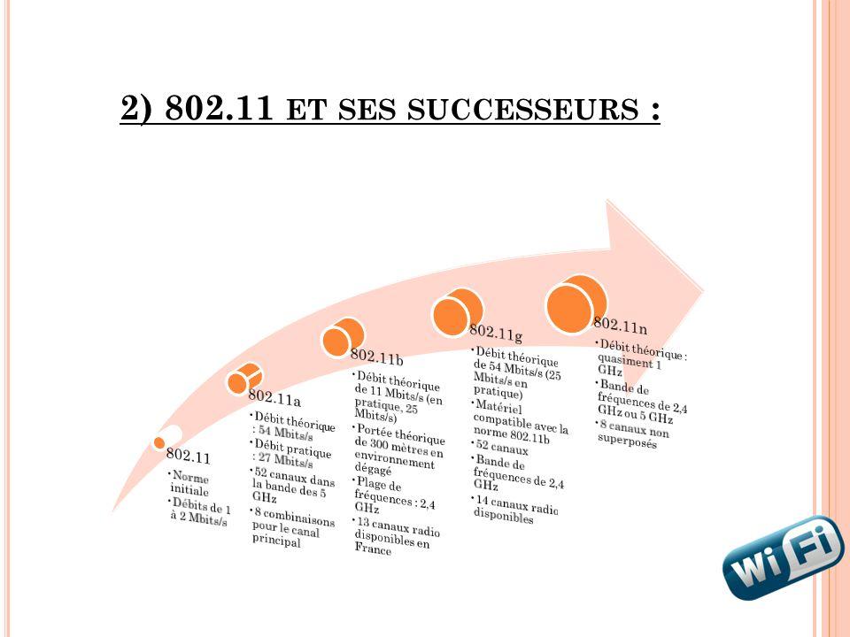 2) 802.11 ET SES SUCCESSEURS :