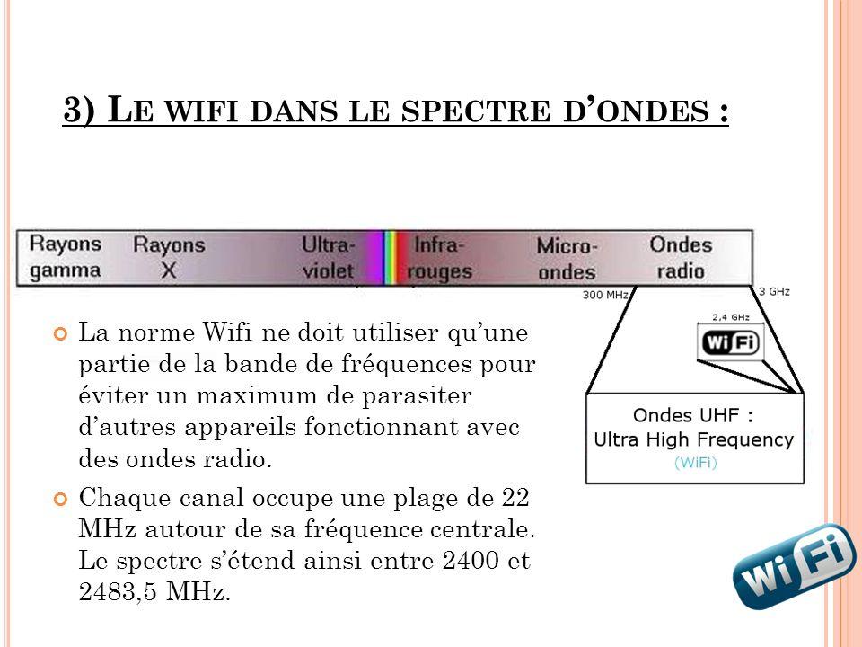 3) L E WIFI DANS LE SPECTRE D ONDES : La norme Wifi ne doit utiliser quune partie de la bande de fréquences pour éviter un maximum de parasiter dautre