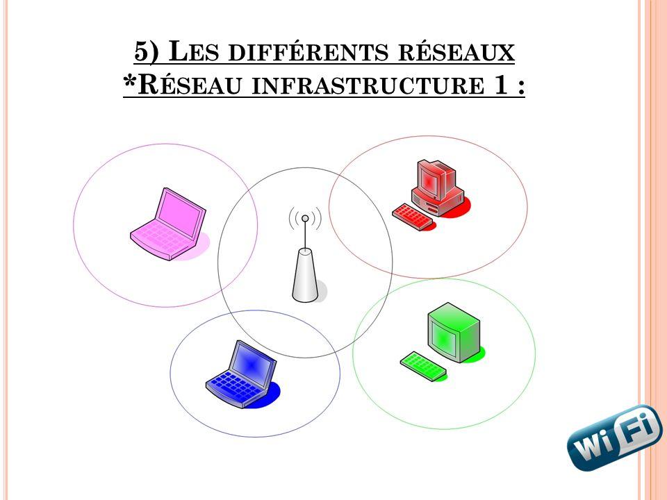 5) L ES DIFFÉRENTS RÉSEAUX *R ÉSEAU INFRASTRUCTURE 1 :
