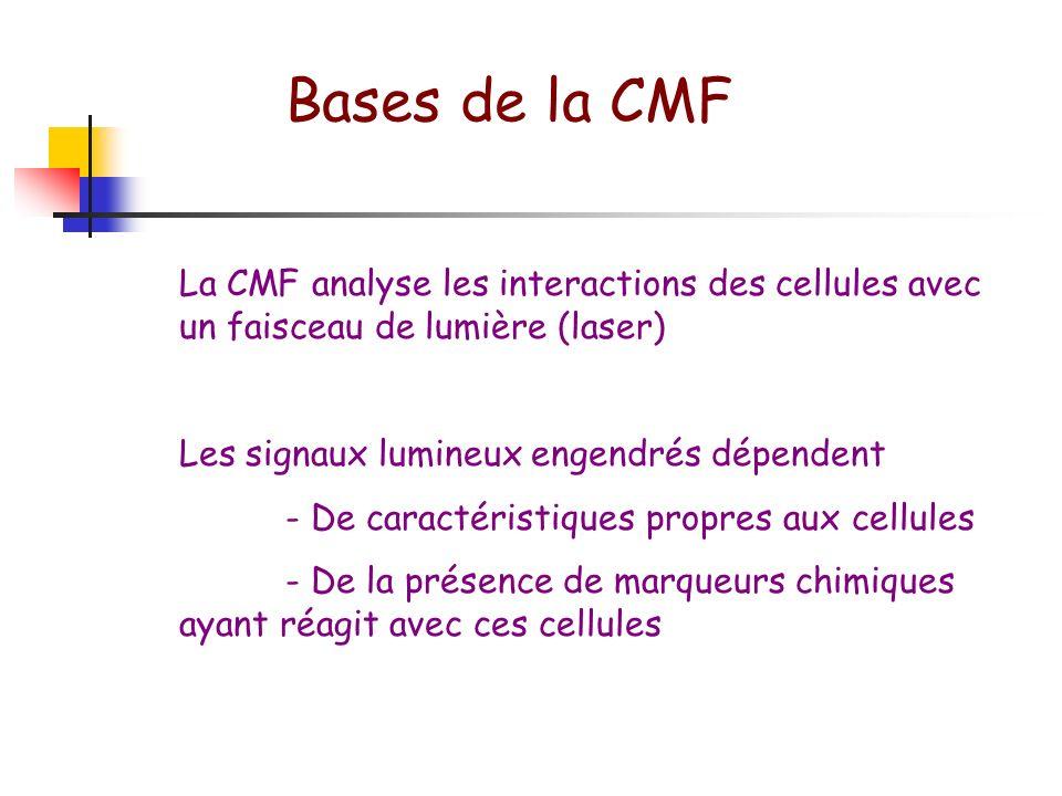 La cytométrie en flux 3 exigences Analyse individuelle des cellules comme au microscope Analyse rapide de très nombreuses cellules, ce qui permet d ac