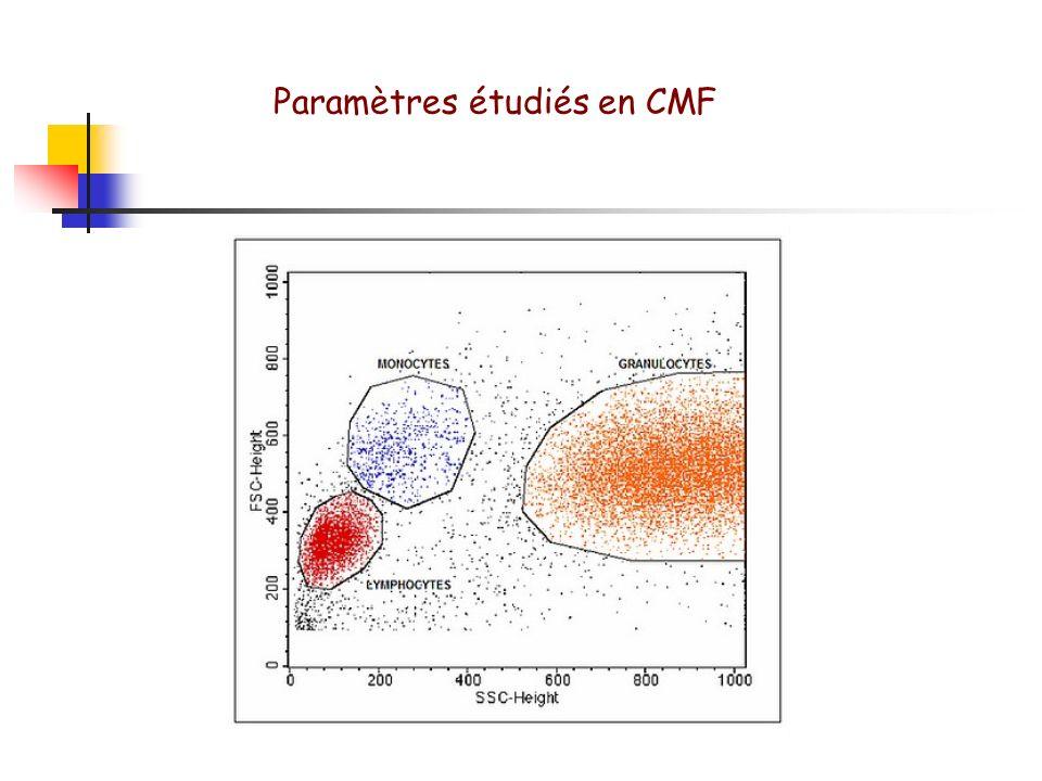 Les lumières diffusées - forward scatter : FS - Side scatter : SS Les fluorescences Paramètres étudiés en CMF