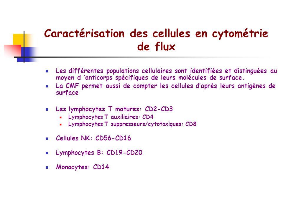 - + Tri cellulaire Tube de collecte Laser Plaques de déflexion Veine liquide dentraînement Non sélectionnées