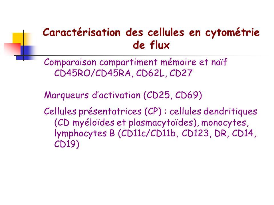 Marqueurs des lymphocytes B BCR CD19, CD20 CD79a/CD79b CD21 CD22, CD72 CD40 CD80/86 Récepteur de lAg Marqueurs de lignée B Transduction du signal Réce