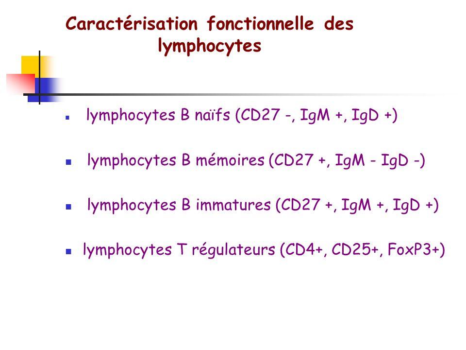 Caractérisation des cellules en cytométrie de flux Comparaison compartiment mémoire et naïf CD45RO/CD45RA, CD62L, CD27 Marqueurs dactivation (CD25, CD