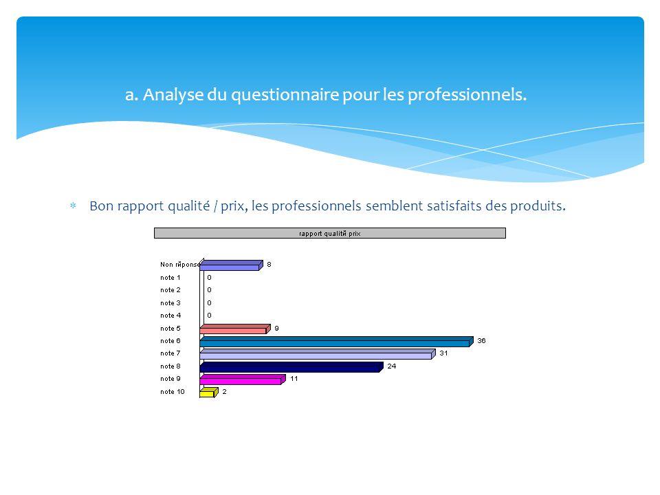 Bon rapport qualité / prix, les professionnels semblent satisfaits des produits. a. Analyse du questionnaire pour les professionnels.