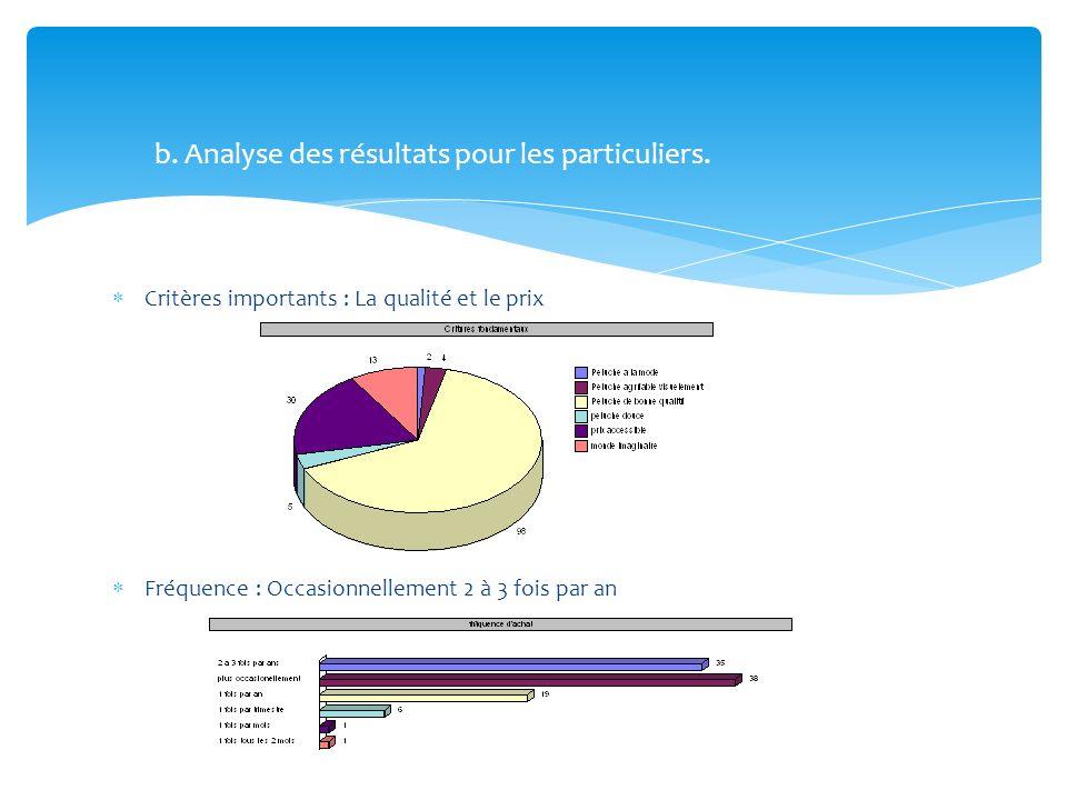 Critères importants : La qualité et le prix Fréquence : Occasionnellement 2 à 3 fois par an b. Analyse des résultats pour les particuliers.