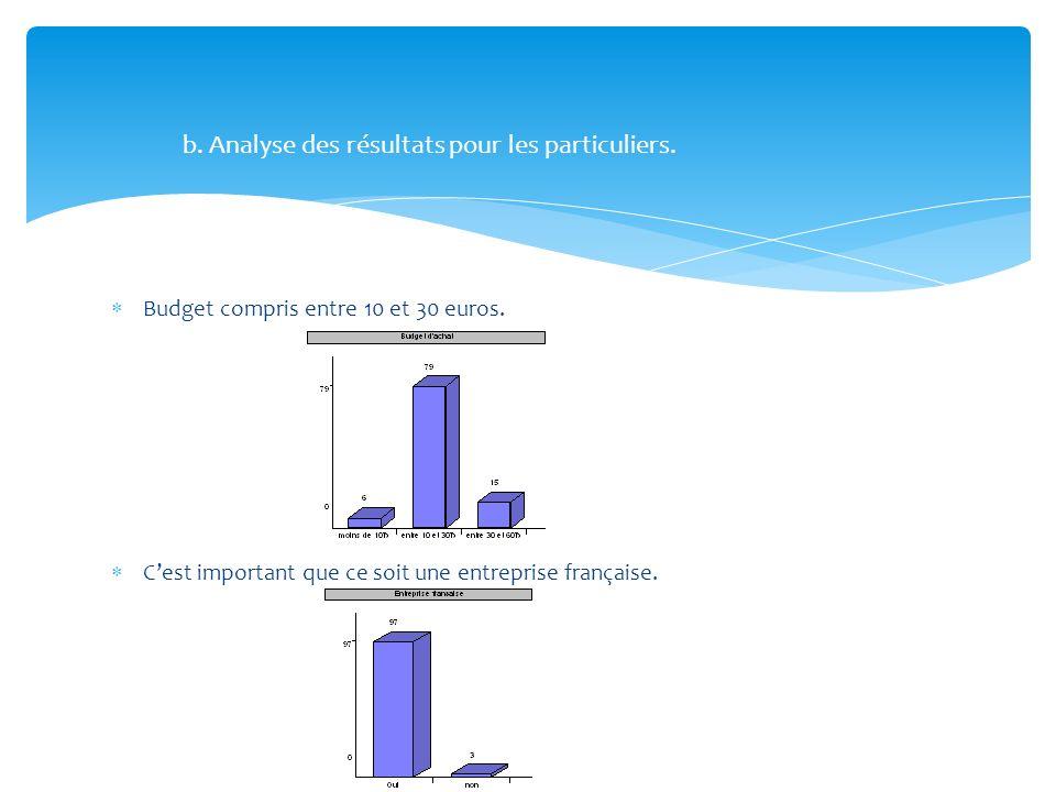 Budget compris entre 10 et 30 euros. Cest important que ce soit une entreprise française. b. Analyse des résultats pour les particuliers.