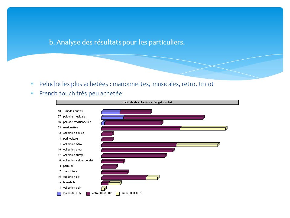 Peluche les plus achetées : marionnettes, musicales, retro, tricot French touch très peu achetée b. Analyse des résultats pour les particuliers.