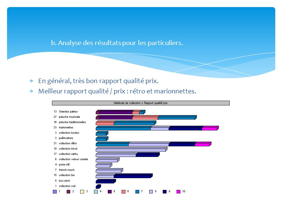 En général, très bon rapport qualité prix. Meilleur rapport qualité / prix : rétro et marionnettes. b. Analyse des résultats pour les particuliers.