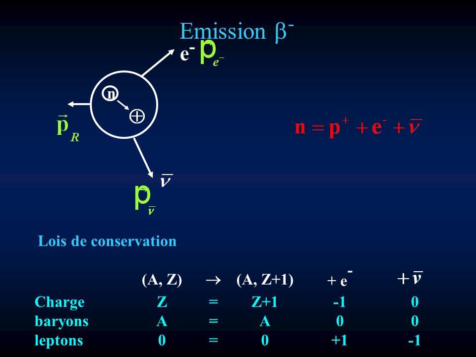Emission - n e-e- (A, Z) (A, Z+1) + e - ChargeZ=Z+10 baryons A=A00 leptons 0=0+1 Lois de conservation