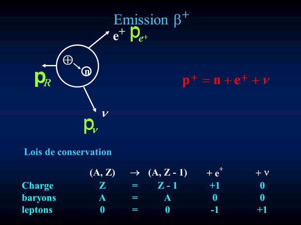 Emission + n e+e+ (A, Z) (A, Z - 1) + e + + ChargeZ=Z - 1+10 baryons A=A00 leptons 0=0+1 Lois de conservation