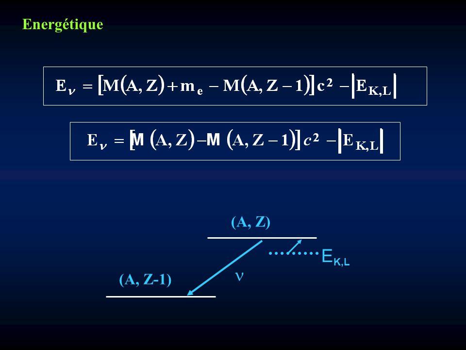 Energétique E K,L (A, Z) (A, Z-1)