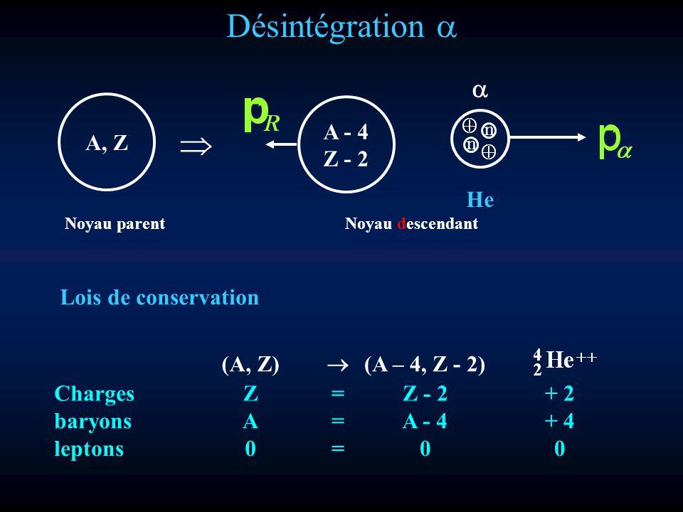 Désintégration Lois de conservation A, Z A - 4 Z - 2 n n He Noyau parentNoyau descendant (A, Z) (A – 4, Z - 2) ChargesZ=Z - 2+ 2 baryons A=A - 4+ 4 le