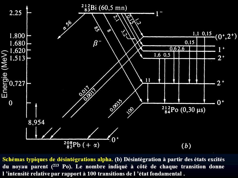 Schémas typiques de désintégrations alpha. (b) Désintégration à partir des états excités du noyau parent ( 213 Po). Le nombre indiqué à côté de chaque