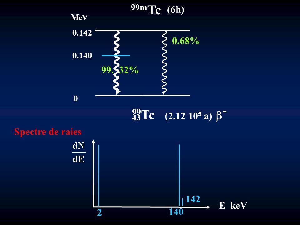 0 0.140 0.142 M eV 99m Tc (6h) 99. 32% 0.68% 99 Tc (2.12 10 5 a) - 43 Spectre de raies E keV 2 142 140