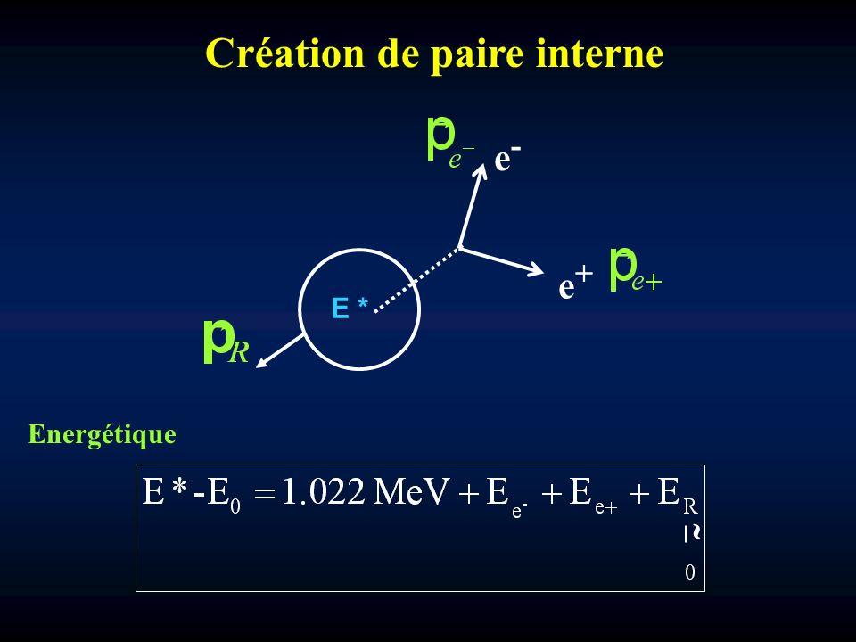 Création de paire interne e-e- E * e+e+ Energétique ˜