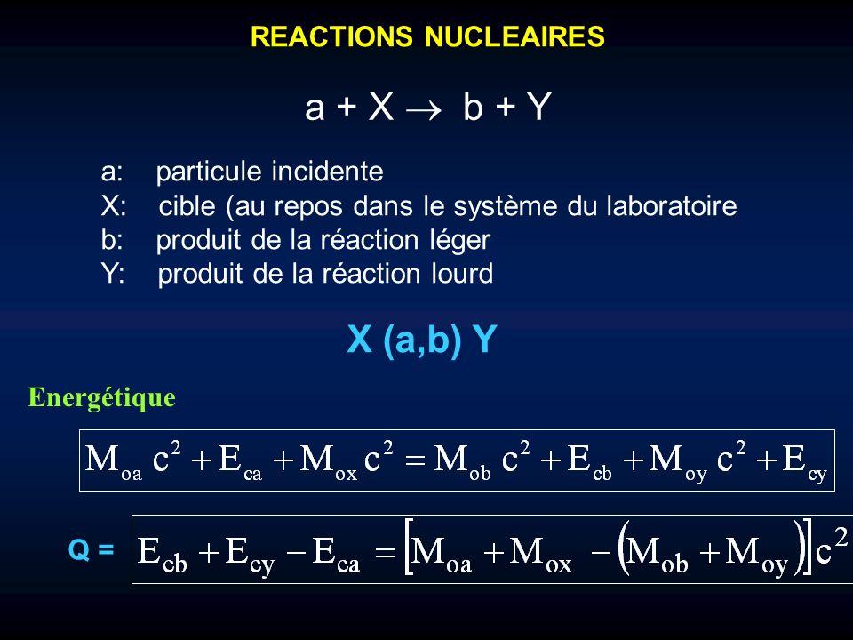 REACTIONS NUCLEAIRES a + X b + Y a: particule incidente X: cible (au repos dans le système du laboratoire b: produit de la réaction léger Y: produit d