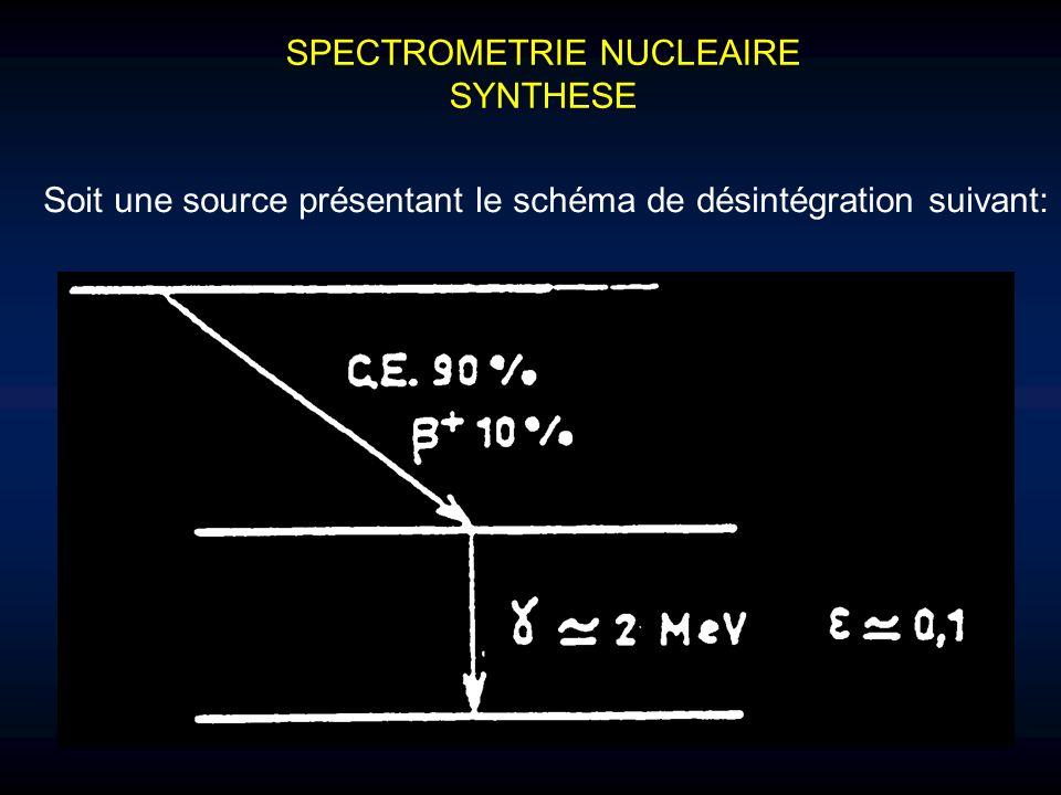 SPECTROMETRIE NUCLEAIRE SYNTHESE Soit une source présentant le schéma de désintégration suivant: