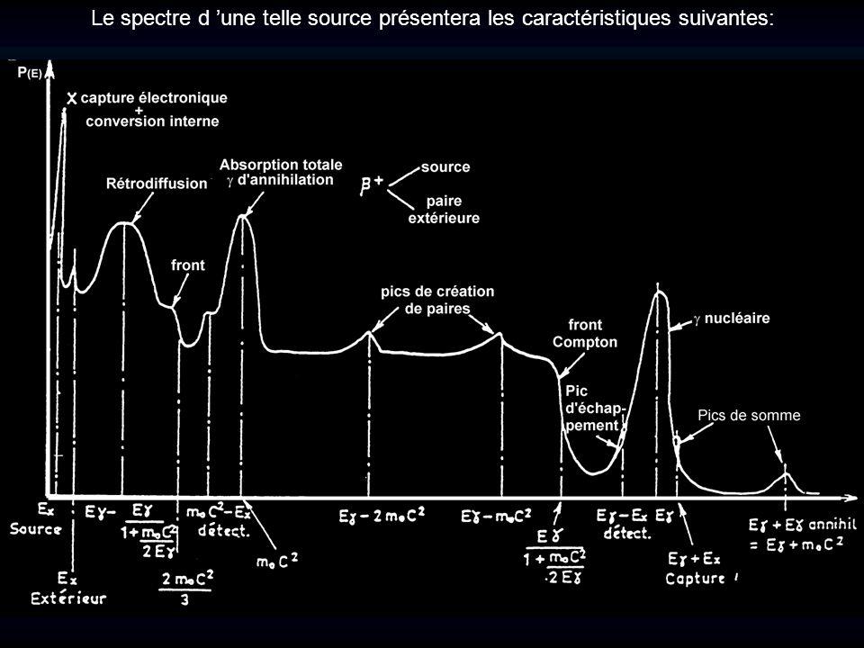 Le spectre d une telle source présentera les caractéristiques suivantes: