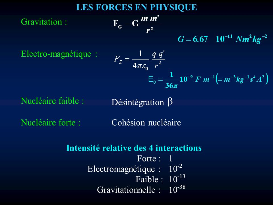 LES FORCES EN PHYSIQUE Gravitation : Electro-magnétique : Nucléaire faible : Désintégration Nucléaire forte :Cohésion nucléaire Intensité relative des