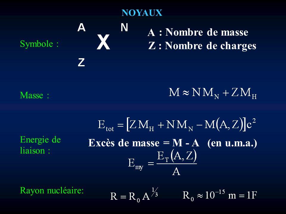 NOYAUX Symbole : A : Nombre de masse Z : Nombre de charges Masse : Energie de liaison : Excès de masse = M - A (en u.m.a.) Rayon nucléaire: