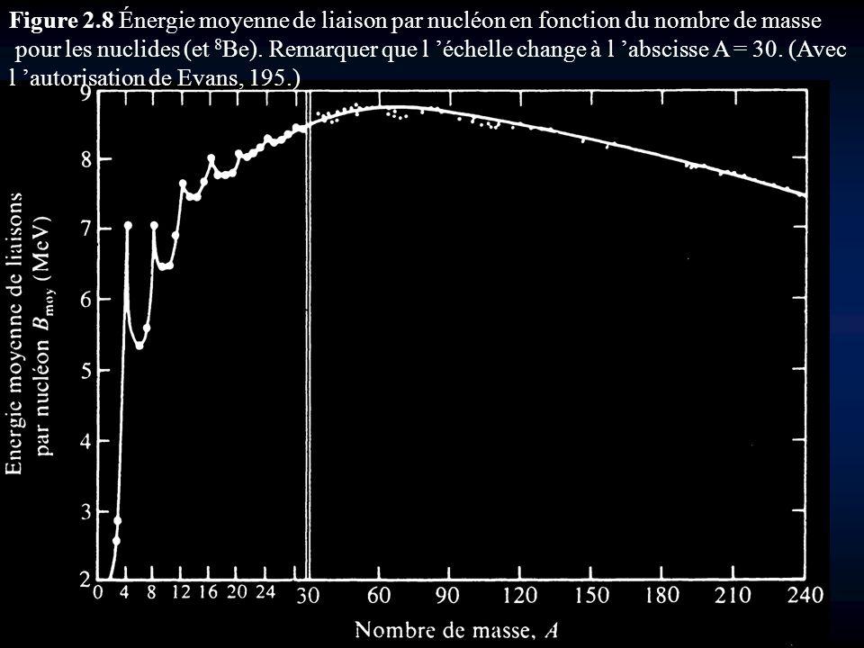 Figure 2.8 Énergie moyenne de liaison par nucléon en fonction du nombre de masse pour les nuclides (et 8 Be). Remarquer que l échelle change à l absci